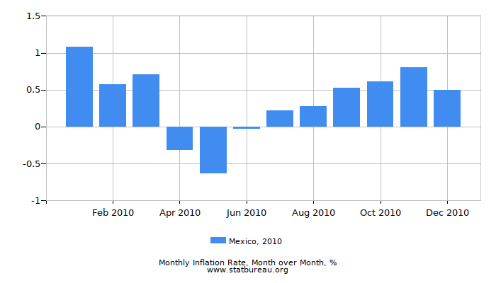 2010 Mexico Inflation Rate: Month to Month