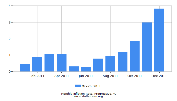 2011 Mexico Progressive Inflation Rate