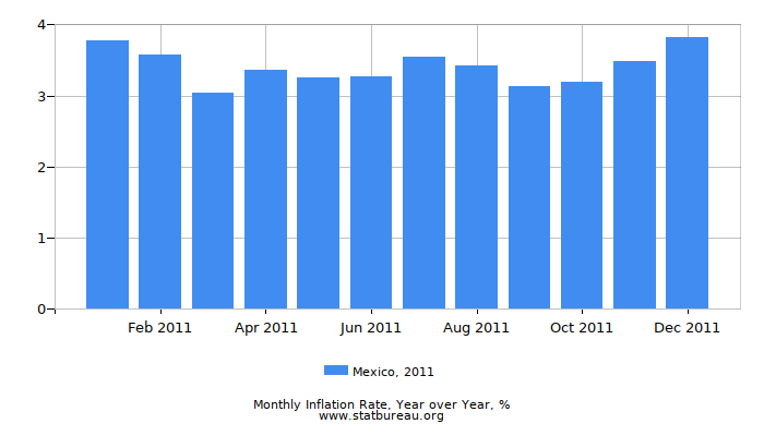 2011 Mexico Inflation Rate: Year over Year