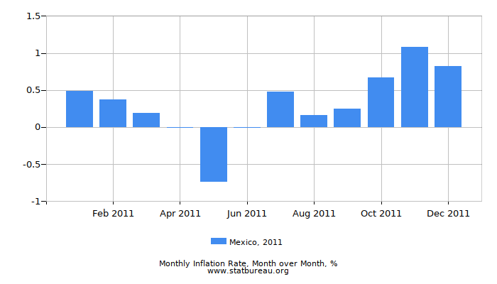 2011 Mexico Inflation Rate: Month to Month