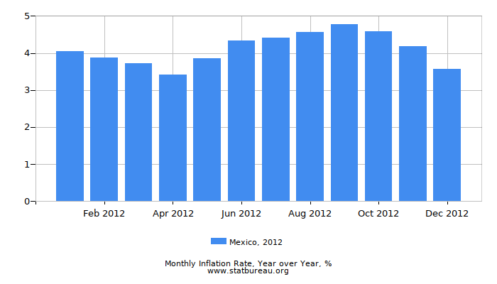 2012 Mexico Inflation Rate: Year over Year
