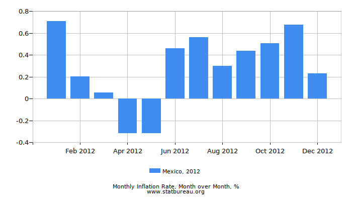 2012 Mexico Inflation Rate: Month to Month