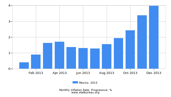 2013 Mexico Progressive Inflation Rate