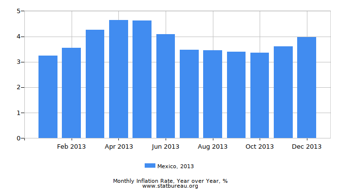 2013 Mexico Inflation Rate: Year over Year