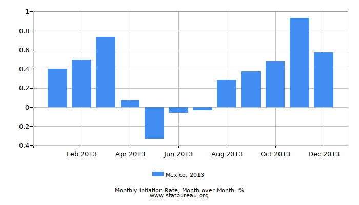 2013 Mexico Inflation Rate: Month to Month