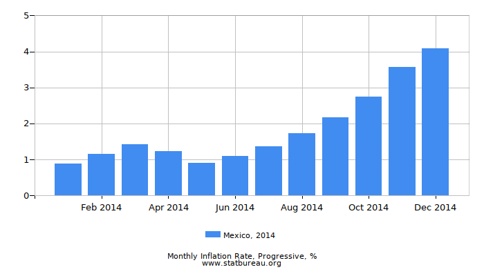 2014 Mexico Progressive Inflation Rate