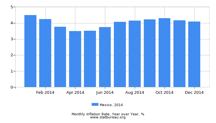 2014 Mexico Inflation Rate: Year over Year