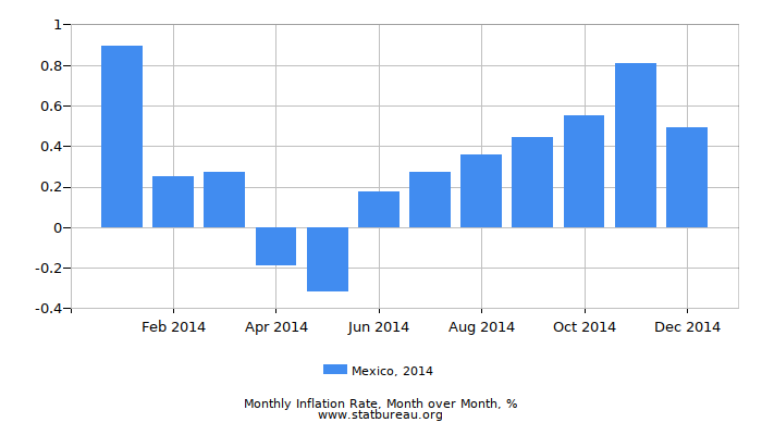 2014 Mexico Inflation Rate: Month to Month