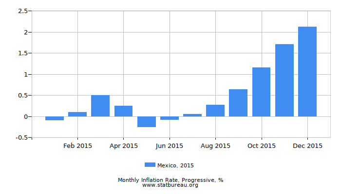 2015 Mexico Progressive Inflation Rate