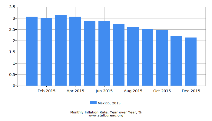 2015 Mexico Inflation Rate: Year over Year