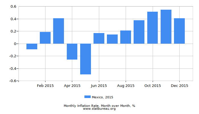 2015 Mexico Inflation Rate: Month to Month