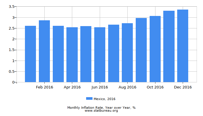 2016 Mexico Inflation Rate: Year over Year