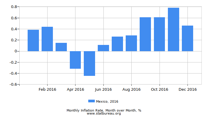 2016 Mexico Inflation Rate: Month to Month