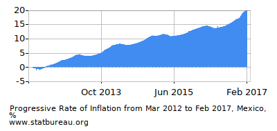 Progressive Inflation Rate Chart between the First and Second Months