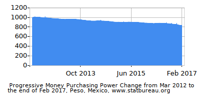 Dynamics of Money Purchasing Power Change in Time due to Inflation, Peso, Mexico
