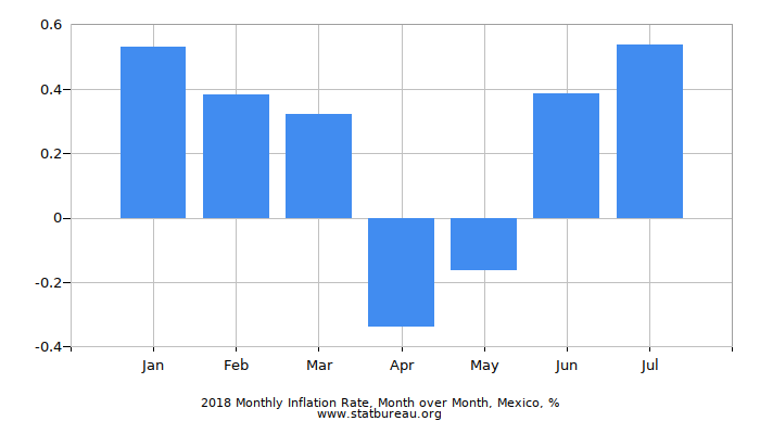 2018 Monthly Inflation Rate, Month over Month, Mexico