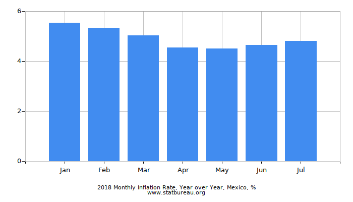 2016 Monthly Inflation Rate, Year over Year, Mexico