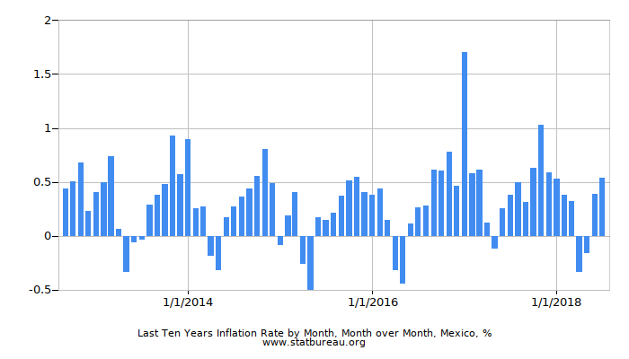 Last Ten Years Inflation Rate by Month, Month over Month, Mexico