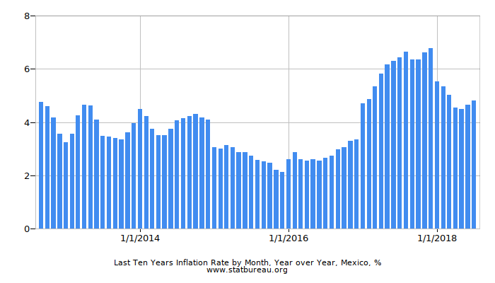 Last Ten Years Inflation Rate by Month, Year over Year, Mexico