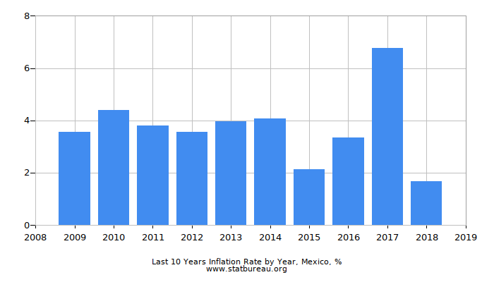 Last 10 Years Inflation Rate by Year, Mexico