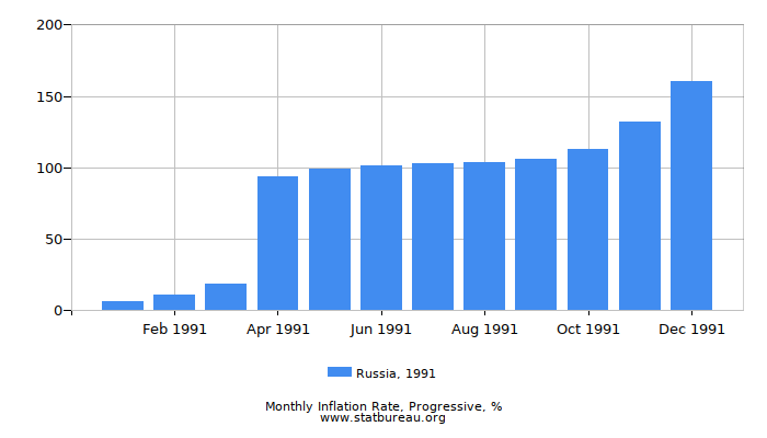 1991 Russia Progressive Inflation Rate