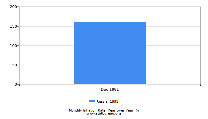 1991 Russia Inflation Rate: Year over Year