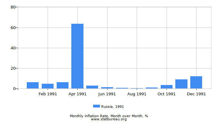 1991 Russia Inflation Rate: Month to Month