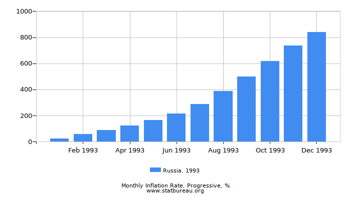 1993 Russia Progressive Inflation Rate