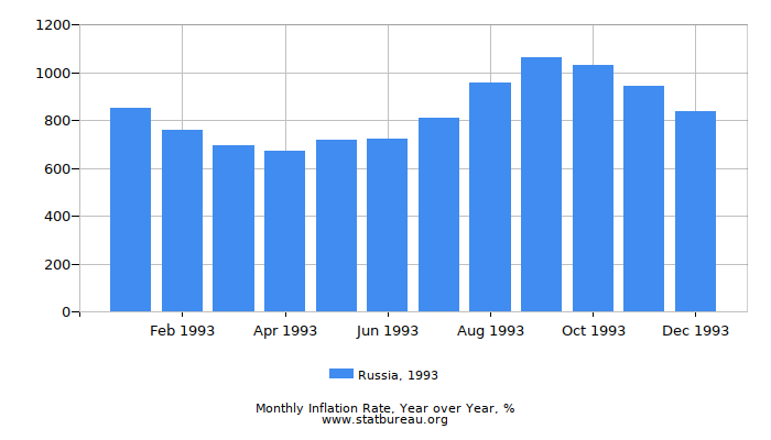 1993 Russia Inflation Rate: Year over Year