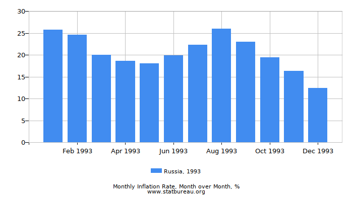 1993 Russia Inflation Rate: Month to Month