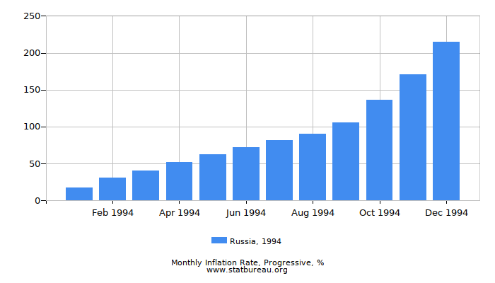1994 Russia Progressive Inflation Rate