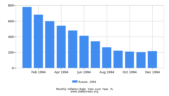 1994 Russia Inflation Rate: Year over Year