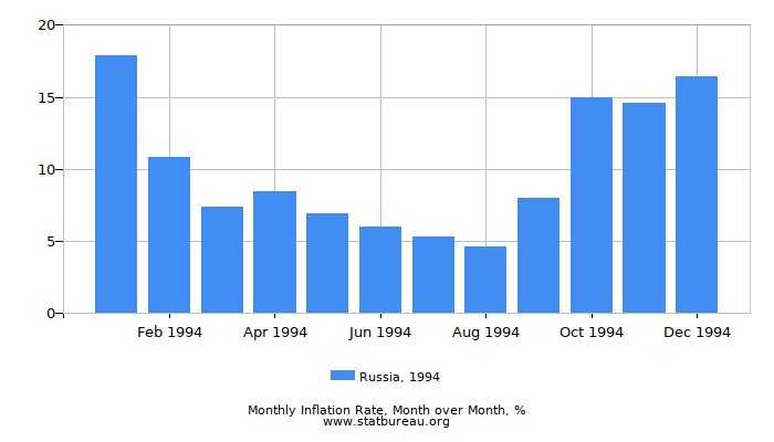1994 Russia Inflation Rate: Month to Month