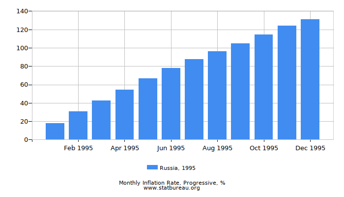 1995 Russia Progressive Inflation Rate