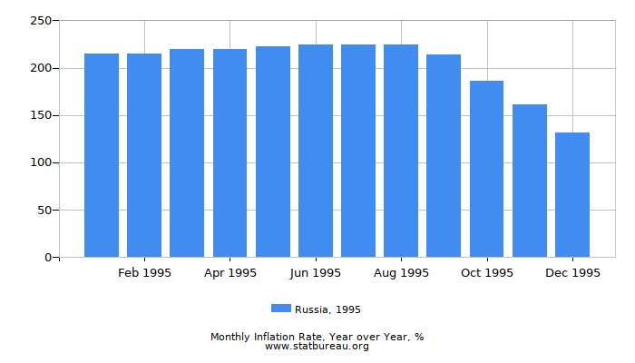 1995 Russia Inflation Rate: Year over Year