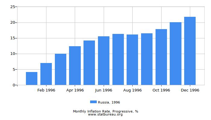 1996 Russia Progressive Inflation Rate