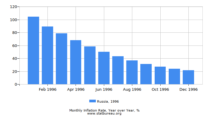 1996 Russia Inflation Rate: Year over Year