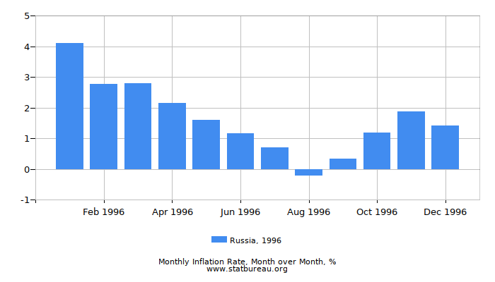 1996 Russia Inflation Rate: Month to Month