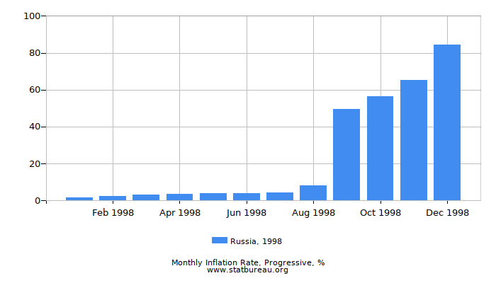 1998 Russia Progressive Inflation Rate