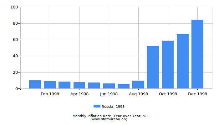 1998 Russia Inflation Rate: Year over Year