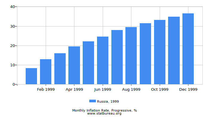 1999 Russia Progressive Inflation Rate
