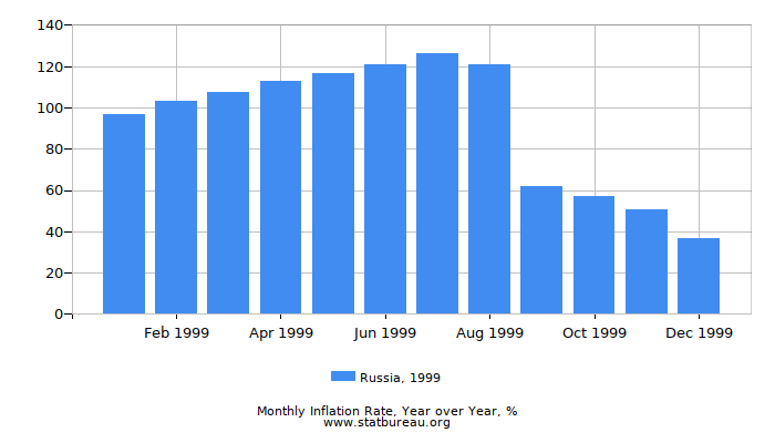 1999 Russia Inflation Rate: Year over Year
