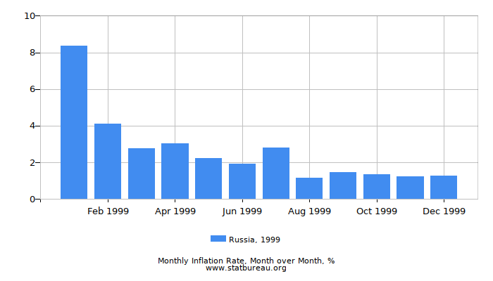 1999 Russia Inflation Rate: Month to Month
