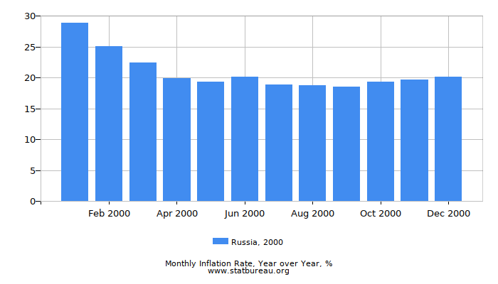 2000 Russia Inflation Rate: Year over Year