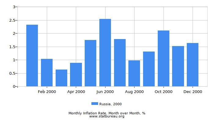 2000 Russia Inflation Rate: Month to Month