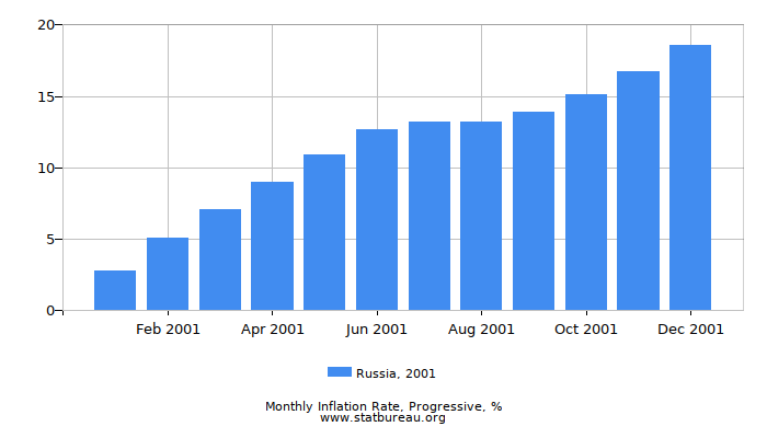 2001 Russia Progressive Inflation Rate