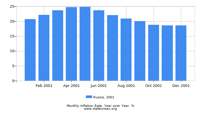 2001 Russia Inflation Rate: Year over Year