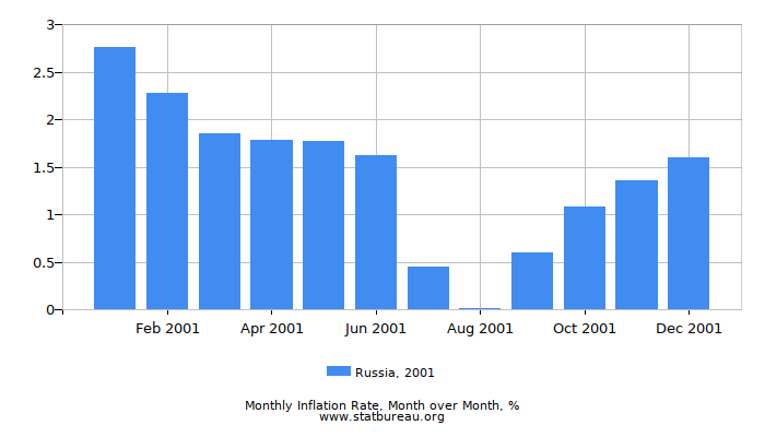 2001 Russia Inflation Rate: Month to Month