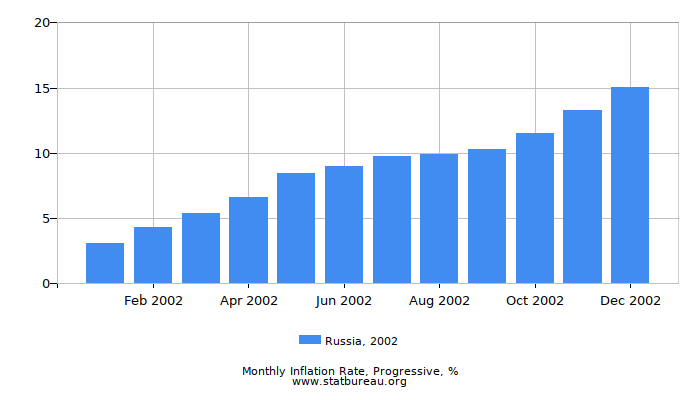 2002 Russia Progressive Inflation Rate