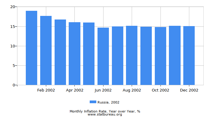2002 Russia Inflation Rate: Year over Year
